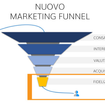 Il nuovo marketing funnel